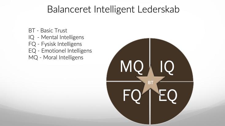 Balanceret Intelligent Lederskab